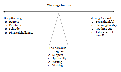 A Finding Balance Grounded Theory